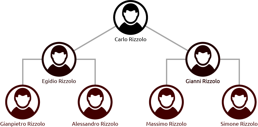 Famiglia Rizzolo